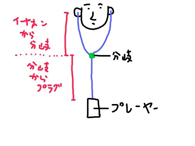 イヤホン説明用簡単なイラスト